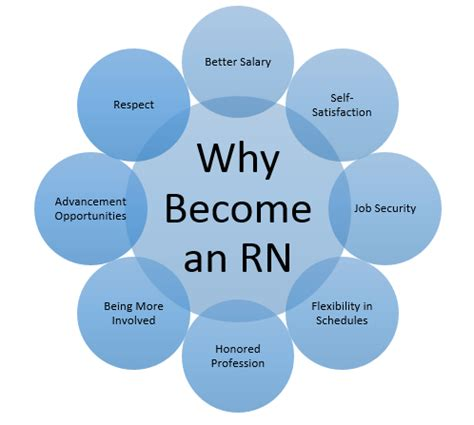 Why I Want To Become A Registered Essay by Why Do I Want To Become A Registered Essay Essay