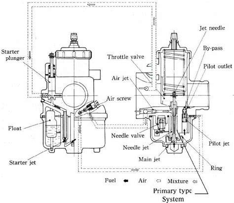 mikuni carburetor diagram mikuni vm carb data