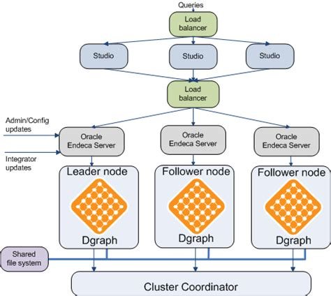 endeca architecture diagram oracle endeca server cluster architecture