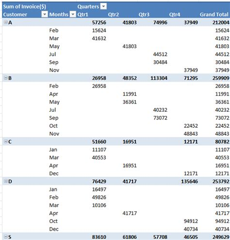 List Tables by How To Convert Pivottable To List In Excel