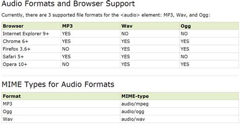 audio format table html5 specified quot type quot attribute of quot video mp4 quot is not