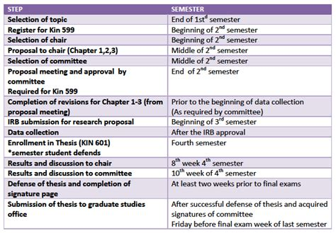 Research Timetable Template by Thesis Timetable Template