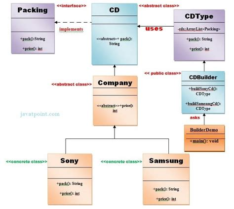 broker pattern java exle mediator pattern wikipedia autos post