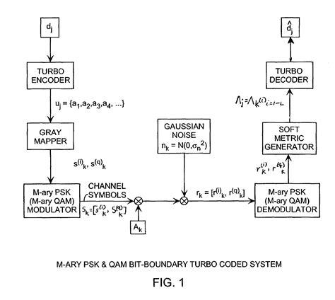 Patent Us7142611 M Ary Phase Shift Keying Psk Bit