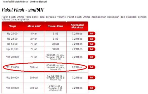 Kartu Modem Simpati Flash simpati social max telkomsel the knownledge