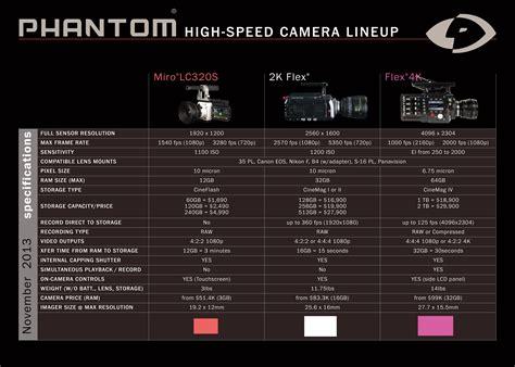 phantom flex motion price choosing the right phantom for the tools charts