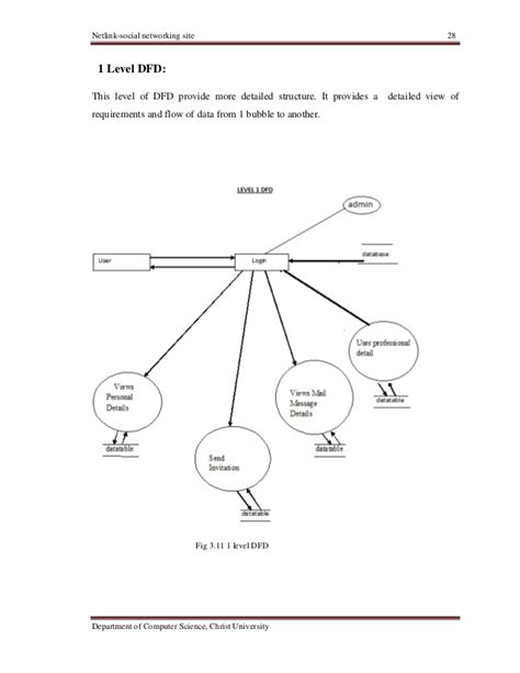website dfd social networking project website documentation