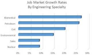 design engineer jobs market harborough 6 engineering fields with high growth gt engineering com