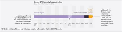 Opm Background Check Timeline A Timeline Of Government Data Breaches The Atlantic