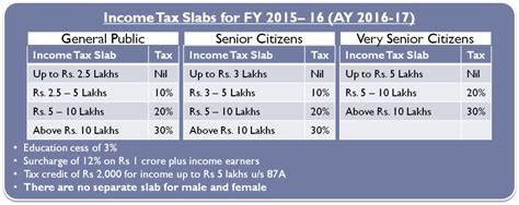 mat rate in india ay 2015 16 income tax calculator for fy 2015 16 ay 2016 17