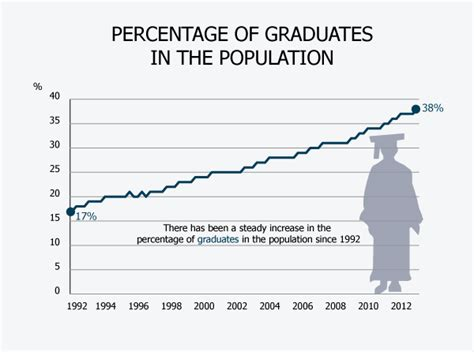 Percent Of Mba Graduates Per Population by Quot Live And As It Happens Quot Results Thread Ge2017 Page 145