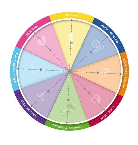 rueda de la vida 8440677219 coaching la rueda de la vida coaching nutricional coaching