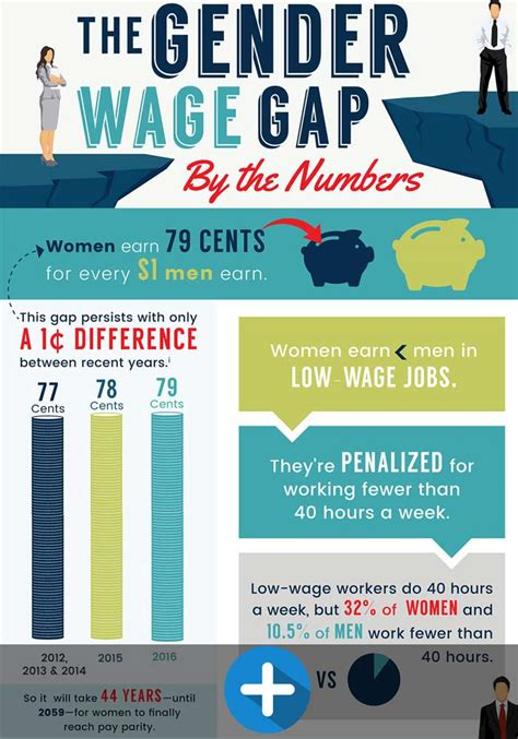 wage gap problem faced by working elearners