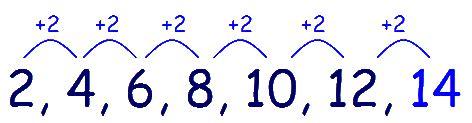 pattern rule for 2 4 10 28 11 plus key stage 2 11 plus verbal reasoning type p