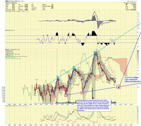 pattern energy prospectus stock market abbreviation otcbb doji pattern stock market