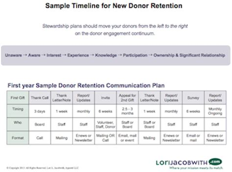 You Ve Got An Awesome Donor Communication Plan Right Ignited Fundraising Donor Engagement Plan Template