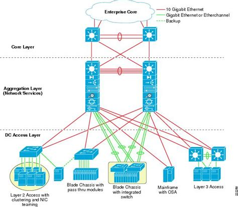 cisco home network design vmware infrastructure 3 in a cisco network environment