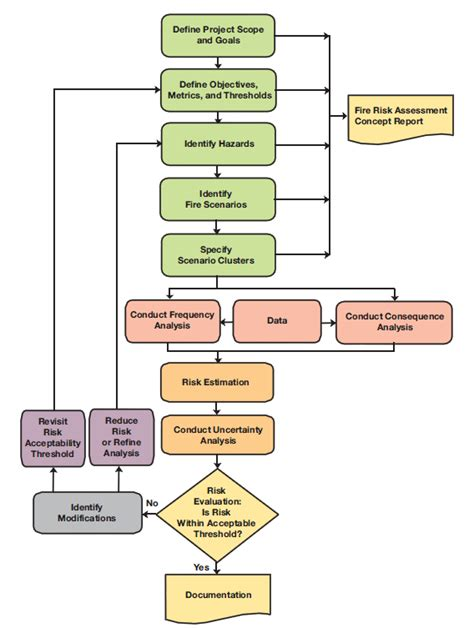 process flowchart fire fighting and fire protection an overview of approaches and resources for building fire