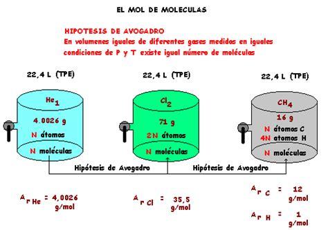 M R Y Helio 01emo1460 abraham y la ciencia el concepto de mol y sus aplicaciones