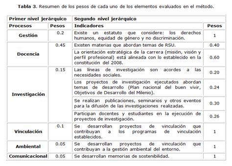 indice de un proyecto 8vo nivel scribdcom manual de indicadores de mantenimiento pdvsa 1998