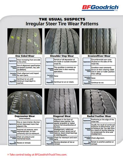 boat trailer tires uneven wear uneven tire wear boat trailer 2017 2018 2019 ford