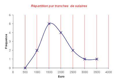 excel graphique batonnet obtenir une fr 233 quence de distribution par calcul matriciel