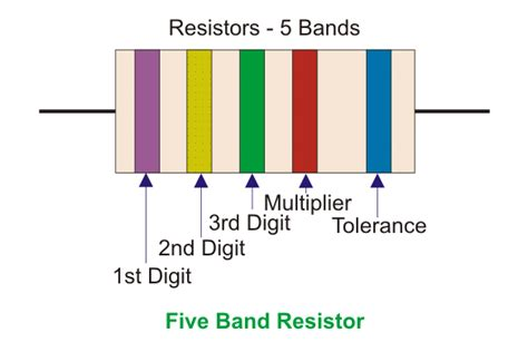 variable resistor advantages and disadvantages carbon composition resistor disadvantages 28 images resistors resistor types of resistors