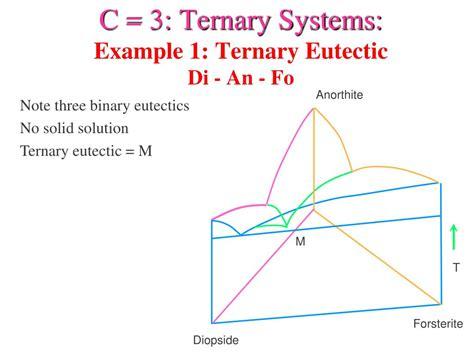 binary phase diagram exles ppt c 3 ternary systems exle 1 ternary eutectic
