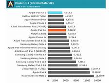 Fastest Browser for Windows 7