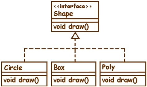 Shape Shorter Box code barn shapes wiki forum at coderanch