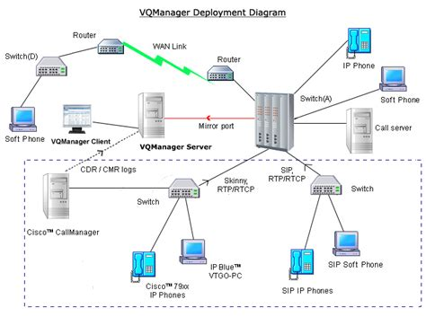 ip pbx diagram ip pbx ip pbx firewall