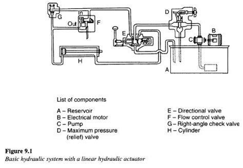hydraulic system application modern industrial hydraulics