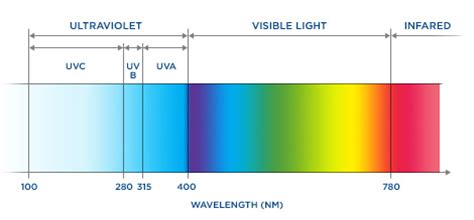 the range lights what is uv light www bestuv
