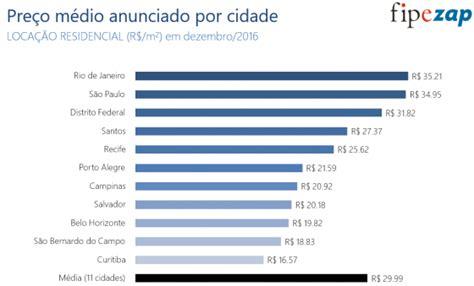 indice de aluguel 2016 pre 231 o m 233 dio do aluguel residencial tem queda real de 9 em