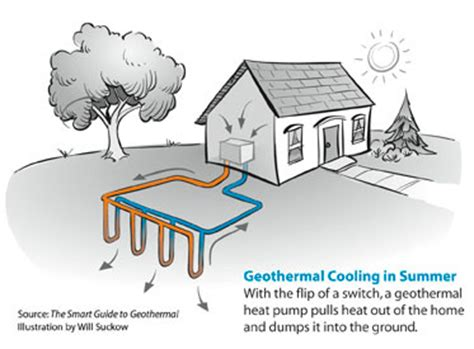 geothermal heat pump installation company | greater charlotte