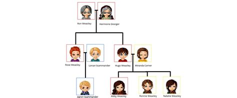 the cole family tree potter family and friends weasley family tree 1 by keeperxofxlight on deviantart