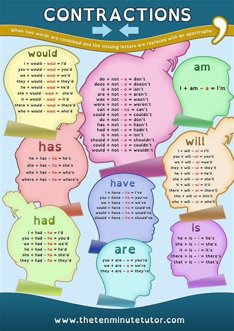 printable contraction poster contractions poster dyslexia daily