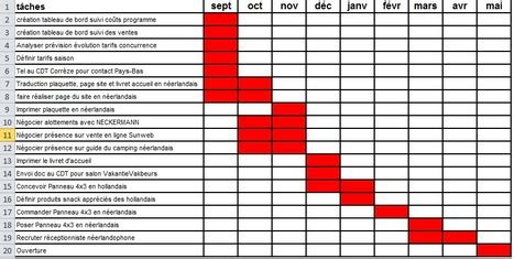 libreoffice diagramme de gantt gallery how to guide and