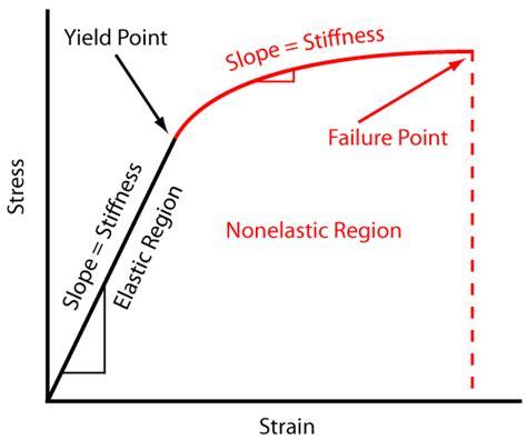 yield design definition engineering fundamentals refresh strength vs stiffness vs