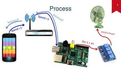 pi 3 fan control fan remote control by smart phone using pi