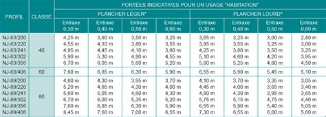 Beton Pour Terrasse 2649 by Solive Bois Dimension Prix Poutre Chene 30x30 Oeufenpoudre