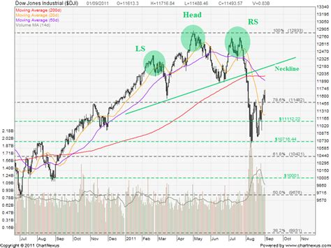 x pattern stock reviews us market indices chart patterns and futures direction