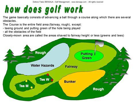 golf fundamentals  golf rules illustrated
