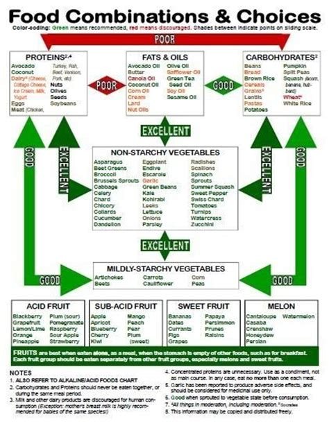 Snyder Detox From Bad Meal by 17 Best Ideas About Food Combining Chart On
