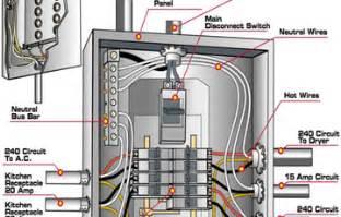 wiring a panel car wiring diagram tinyuniverse co