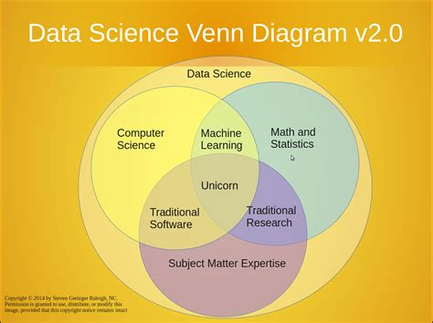 why did venn invent the venn diagram what is data science and how do you become a data scientist