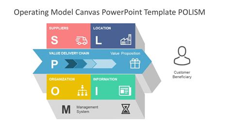 Operating Model Canvas Powerpoint Template Slidemodel Target Operating Model Powerpoint Template