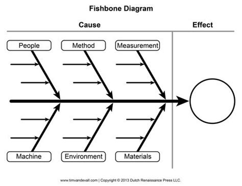 Blank Fishbone Diagram Template Text Structures Pinterest Ishikawa Diagram Design Fishbone Tool Template