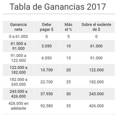 deducciones de 4ta categoria 2016 tabla tabla ganancias 4ta categoria 2016 tabla ganancias 4ta