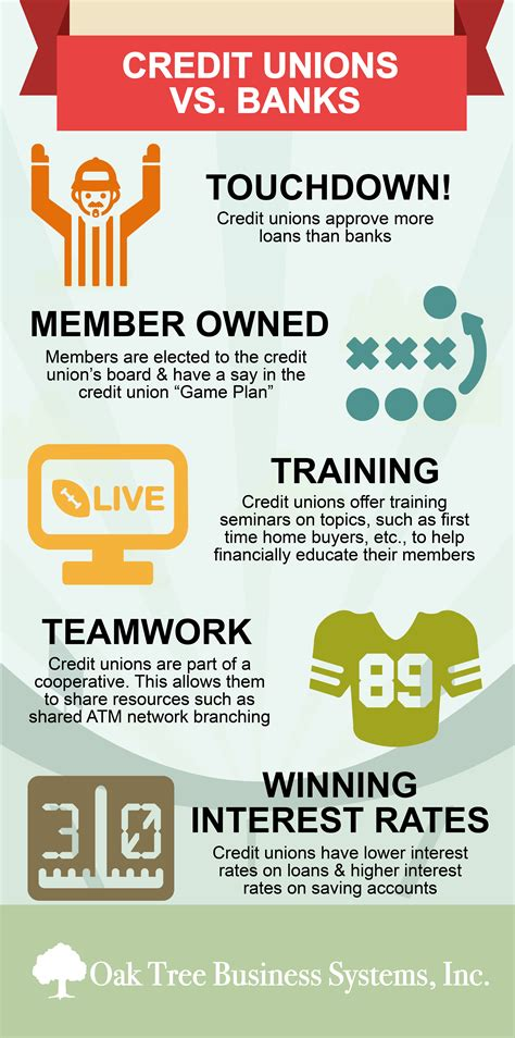 bank or credit union credit union forms credit unions vs banks on